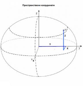 Пространствени координати