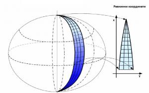 Равнинни координати